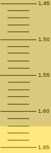 File:Refractometerscale9.jpg