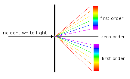 IMAGE: http://gemologyproject.com/wiki/images/7/70/Diffraction.png