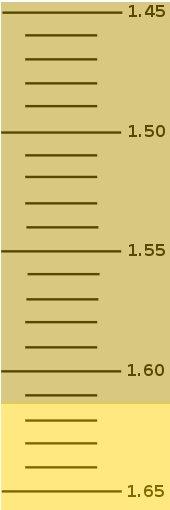 File:Refractometerscale6.jpg