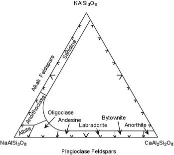 Feldspar comp triangle.jpg