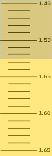 File:Refractometerscale5.jpg