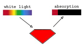 File:Absorption red.jpg