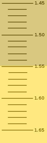 File:Refractometerscale4.jpg