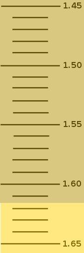 File:Refractometerscale10.jpg