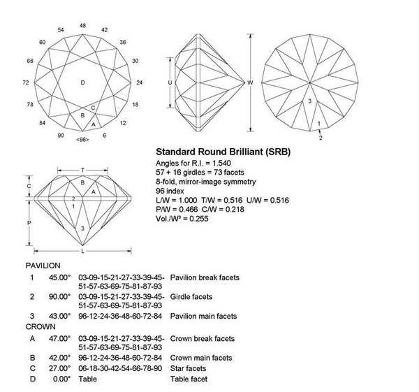 faceting the gemology project : faceting diagrams - findchart.co