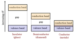 effective energy in band theory