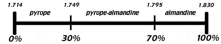 File:Pyrope-almandine.jpg
